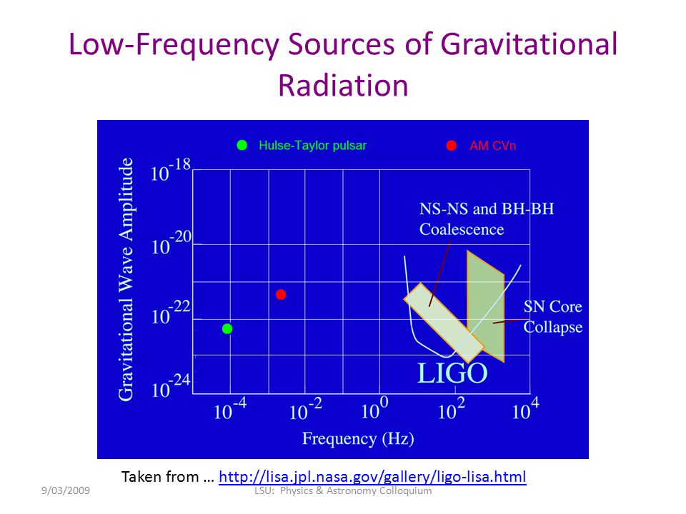 Low-Frequency Sources of Gravitational Radiation Taken from … http://lisa.jpl.nasa.gov/gallery/ligo-lisa.htmlhttp://lisa.jpl.nasa.gov/gallery/ligo-lisa.html 9/03/2009LSU: Physics & Astronomy Colloquium