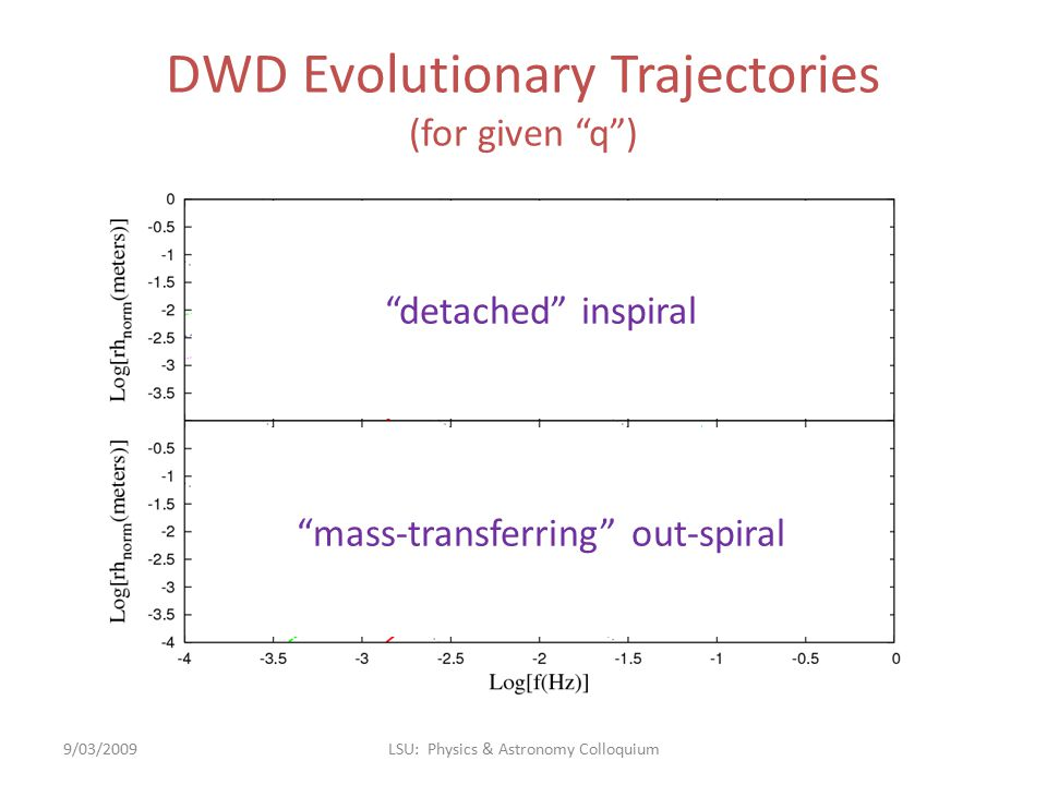 """DWD Evolutionary Trajectories (for given """"q"""") 9/03/2009LSU: Physics & Astronomy Colloquium """"detached"""" inspiral """"mass-transferring"""" out-spiral"""