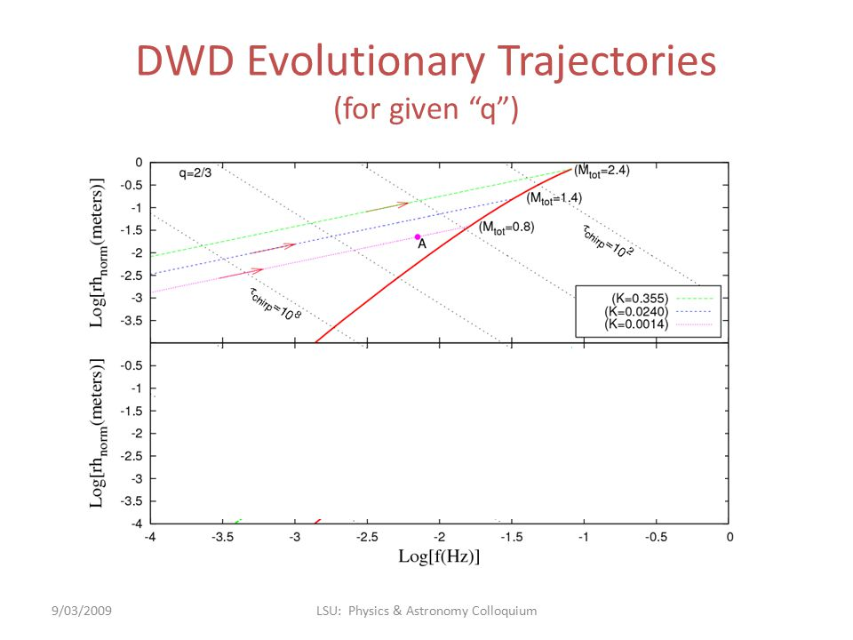 DWD Evolutionary Trajectories (for given q ) 9/03/2009LSU: Physics & Astronomy Colloquium