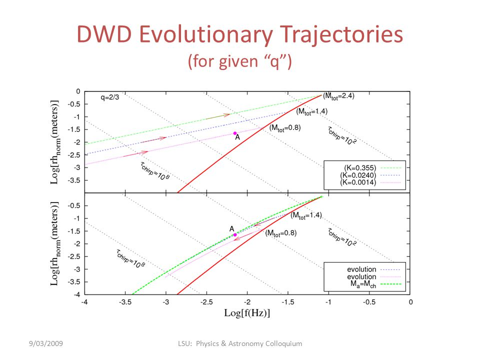 """DWD Evolutionary Trajectories (for given """"q"""") 9/03/2009LSU: Physics & Astronomy Colloquium"""