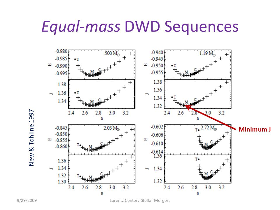 Equal-mass DWD Sequences 9/29/2009Lorentz Center: Stellar Mergers New & Tohline 1997 Minimum J