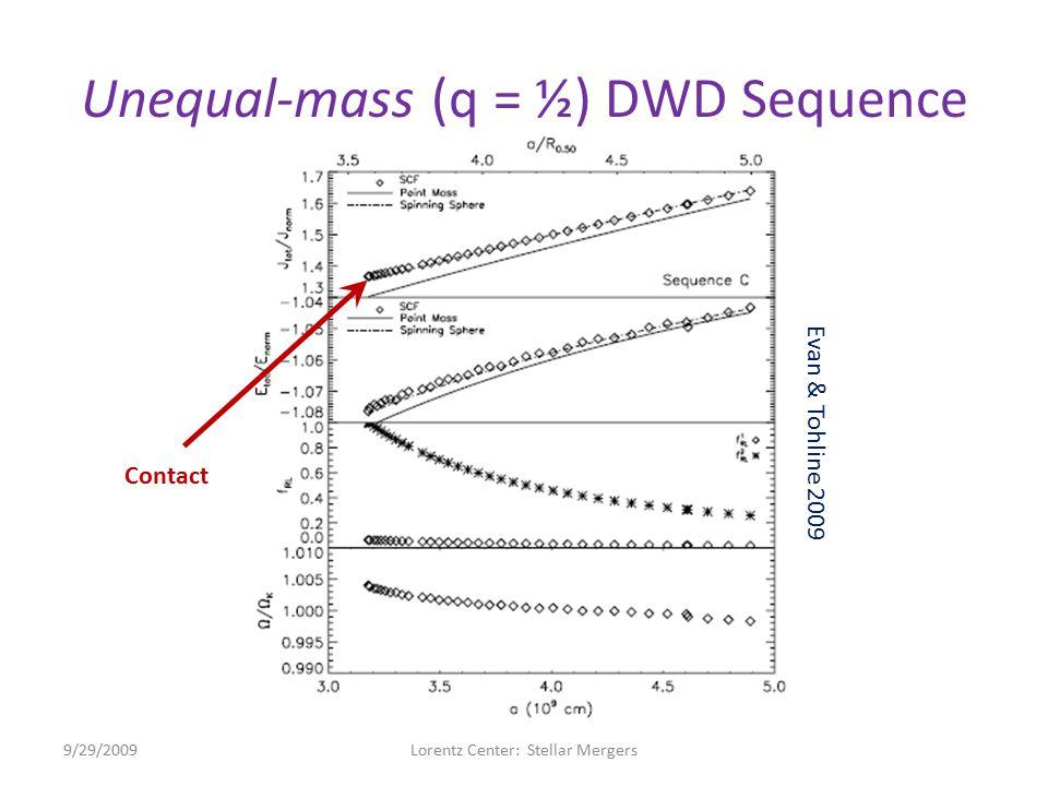 Unequal-mass (q = ½) DWD Sequence 9/29/2009Lorentz Center: Stellar Mergers Evan & Tohline 2009 Contact