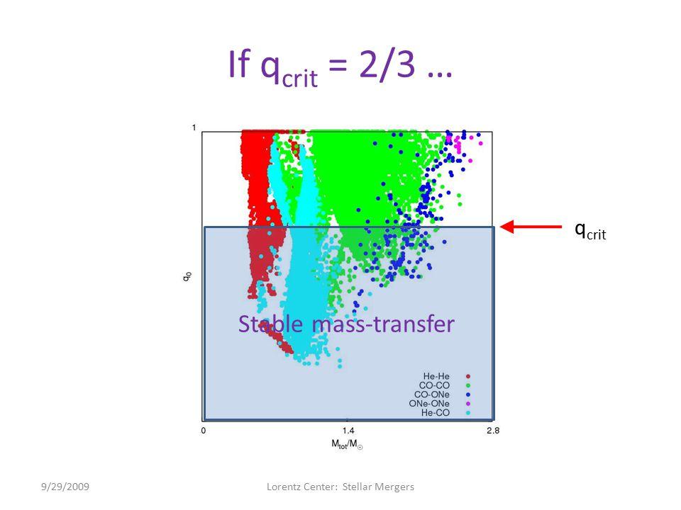If q crit = 2/3 … 9/29/2009Lorentz Center: Stellar Mergers Stable mass-transfer q crit