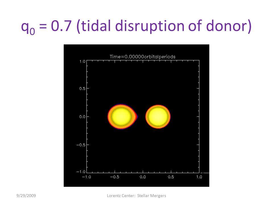 q 0 = 0.7 (tidal disruption of donor) 9/29/2009Lorentz Center: Stellar Mergers