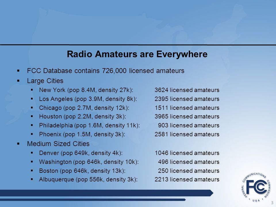 Radio Amateurs are Everywhere  FCC Database contains 726,000 licensed amateurs  Large Cities  New York (pop 8.4M, density 27k):3624 licensed amateurs  Los Angeles (pop 3.9M, density 8k):2395 licensed amateurs  Chicago (pop 2.7M, density 12k):1511 licensed amateurs  Houston (pop 2.2M, density 3k):3965 licensed amateurs  Philadelphia (pop 1.6M, density 11k): 903 licensed amateurs  Phoenix (pop 1.5M, density 3k):2581 licensed amateurs  Medium Sized Cities  Denver (pop 649k, density 4k):1046 licensed amateurs  Washington (pop 646k, density 10k): 496 licensed amateurs  Boston (pop 646k, density 13k): 250 licensed amateurs  Albuquerque (pop 556k, density 3k):2213 licensed amateurs 3
