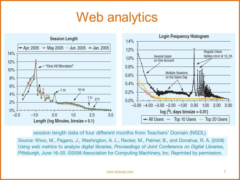 Web analytics www.id-book.com7