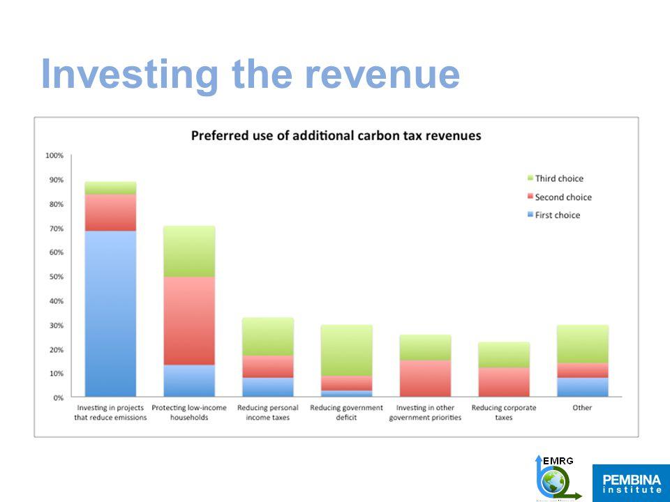 Investing the revenue s