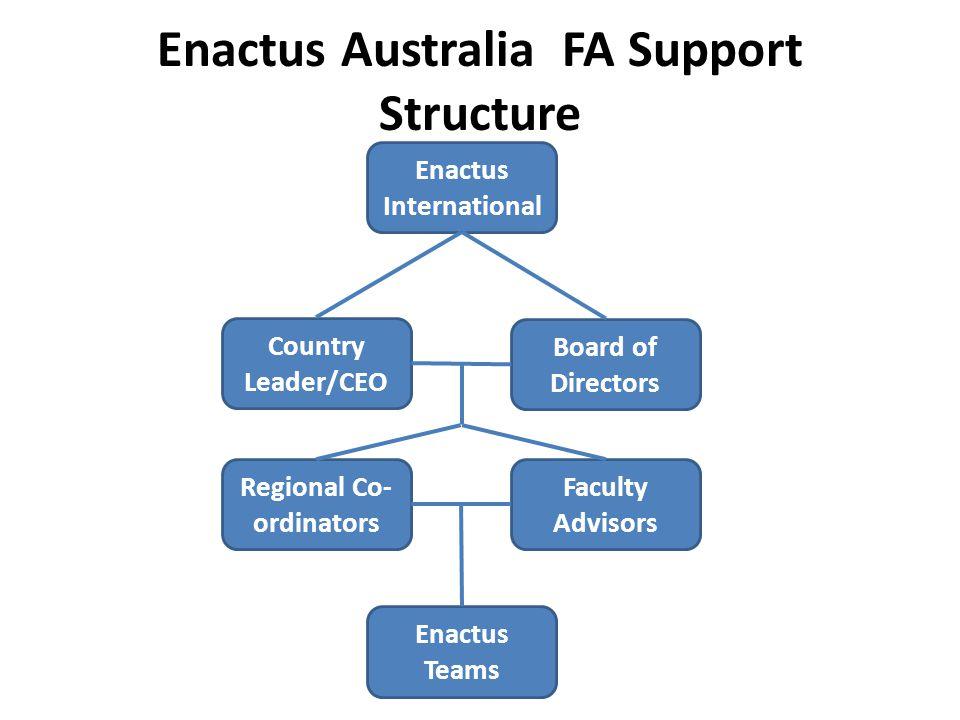 Enactus Australia FA Support Structure Enactus International Country Leader/CEO Board of Directors Faculty Advisors Regional Co- ordinators Enactus Teams