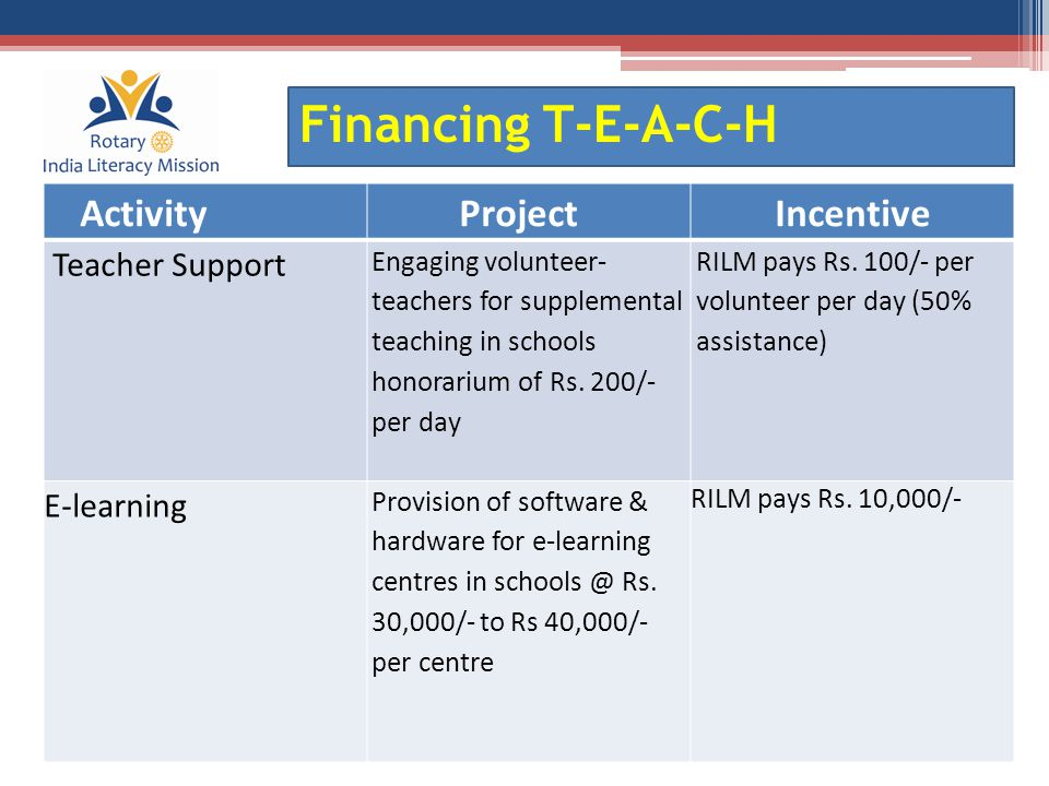 Financing T-E-A-C-H ActivityProjectIncentive Adult Literacy Engaging Volunteer Teachers to conduct literacy classes- honorarium @Rs.