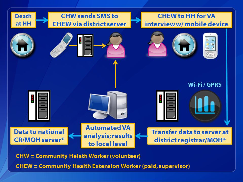CHEW to HH for VA interview w/ mobile device Death at HH CHW sends SMS to CHEW via district server Transfer data to server at district registrar/MOH* Wi-Fi / GPRS Automated VA analysis; results to local level CHW = Community Helath Worker (volunteer) CHEW = Community Health Extension Worker (paid, supervisor) Data to national CR/MOH server*