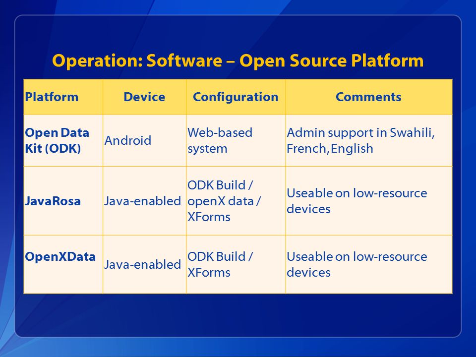 Operation: Software – Open Source Platform PlatformDeviceConfigurationComments Open Data Kit (ODK) Android Web-based system Admin support in Swahili,