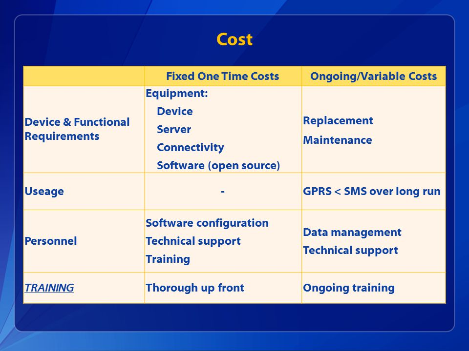 Cost Fixed One Time CostsOngoing/Variable Costs Device & Functional Requirements Equipment: Device Server Connectivity Software (open source) Replacement Maintenance Useage-GPRS < SMS over long run Personnel Software configuration Technical support Training Data management Technical support TRAININGThorough up frontOngoing training