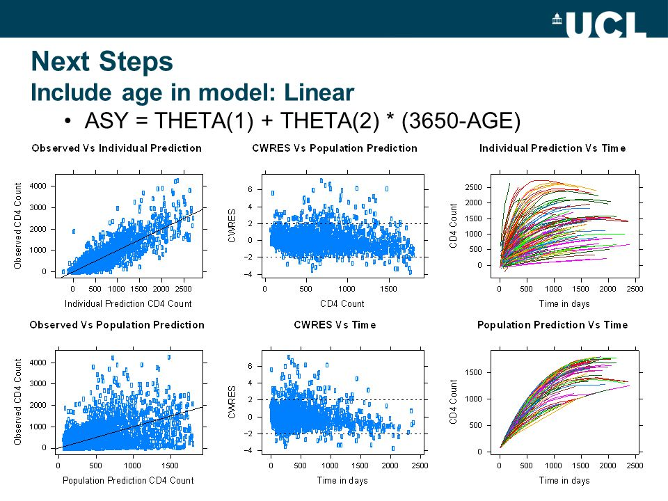 Next Steps Include age in model: Linear ASY = THETA(1) + THETA(2) * (3650-AGE)