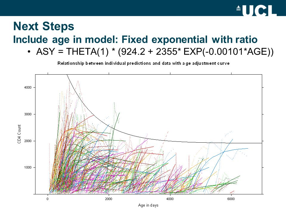Next Steps Include age in model: Fixed exponential with ratio ASY = THETA(1) * (924.2 + 2355* EXP(-0.00101*AGE))