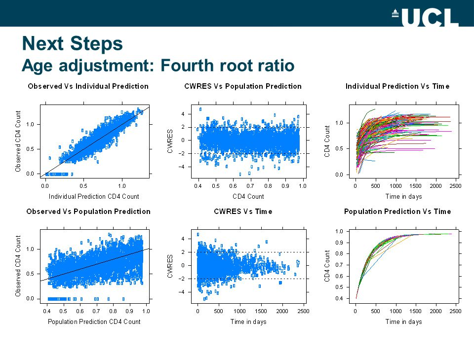 Next Steps Age adjustment: Fourth root ratio