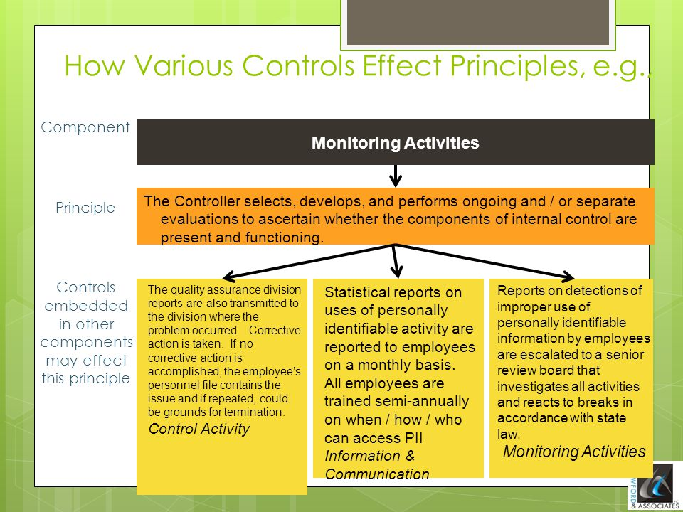 How Various Controls Effect Principles, e.g., Monitoring Activities The Controller selects, develops, and performs ongoing and / or separate evaluatio