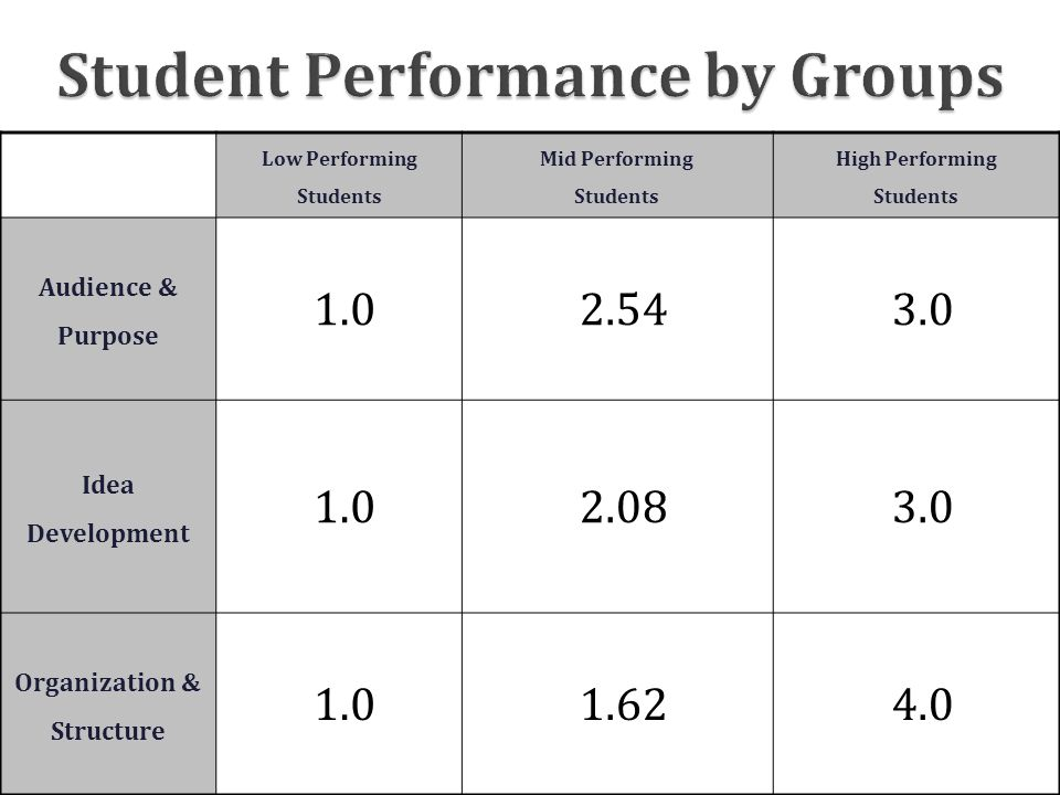 Student Performance by Groups Low Performing Students Mid Performing Students High Performing Students Audience & Purpose 1.02.543.0 Idea Development 1.02.083.0 Organization & Structure 1.01.624.0