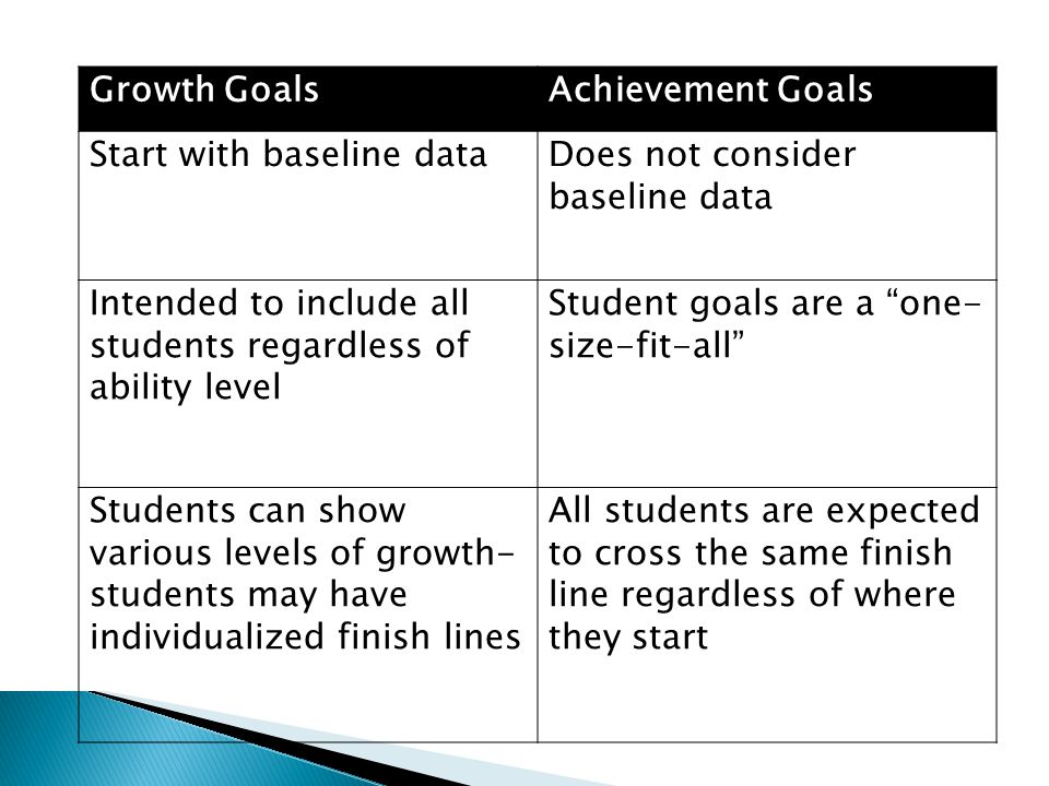 Growth GoalsAchievement Goals Start with baseline dataDoes not consider baseline data Intended to include all students regardless of ability level Student goals are a one- size-fit-all Students can show various levels of growth- students may have individualized finish lines All students are expected to cross the same finish line regardless of where they start