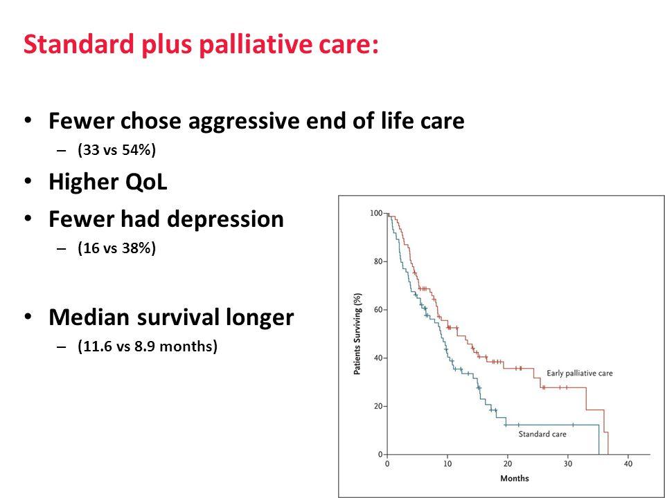 Standard plus palliative care: Fewer chose aggressive end of life care – (33 vs 54%) Higher QoL Fewer had depression – (16 vs 38%) Median survival longer – (11.6 vs 8.9 months)