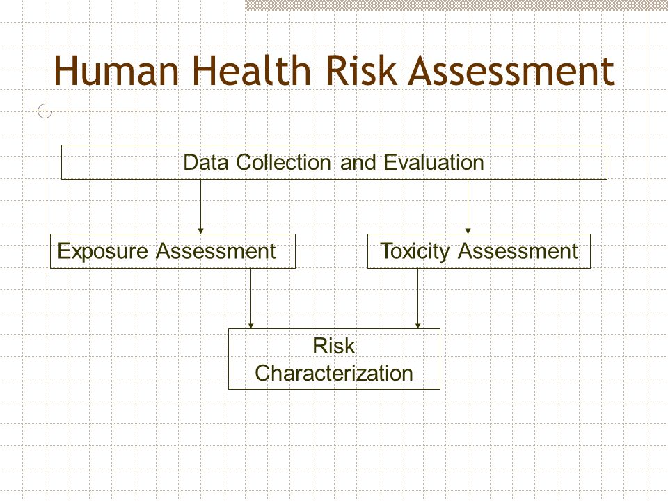 Checklist for Human Health  What human receptors are near your site.