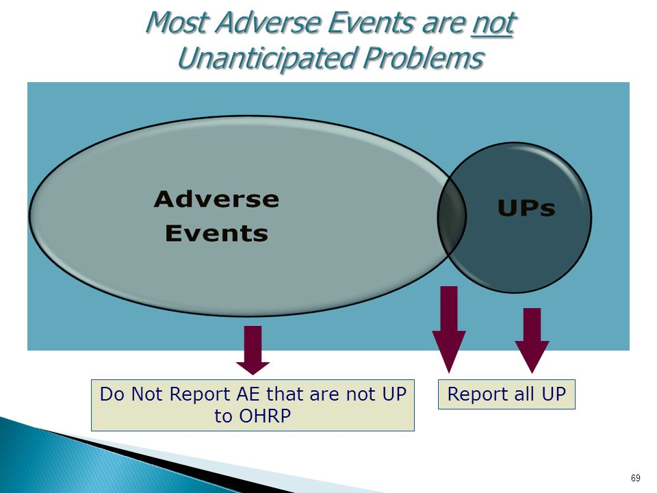 69 Most Adverse Events are not Unanticipated Problems Report all UPDo Not Report AE that are not UP to OHRP