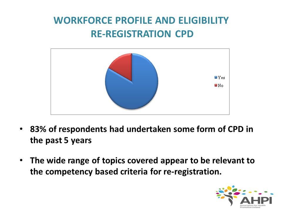 WORKFORCE PROFILE AND ELIGIBILITY RE-REGISTRATION CPD 83% of respondents had undertaken some form of CPD in the past 5 years The wide range of topics