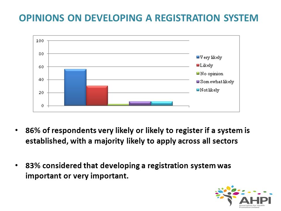 OPINIONS ON DEVELOPING A REGISTRATION SYSTEM 86% of respondents very likely or likely to register if a system is established, with a majority likely t