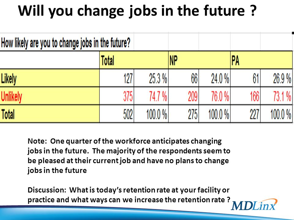 Will you change jobs in the future .