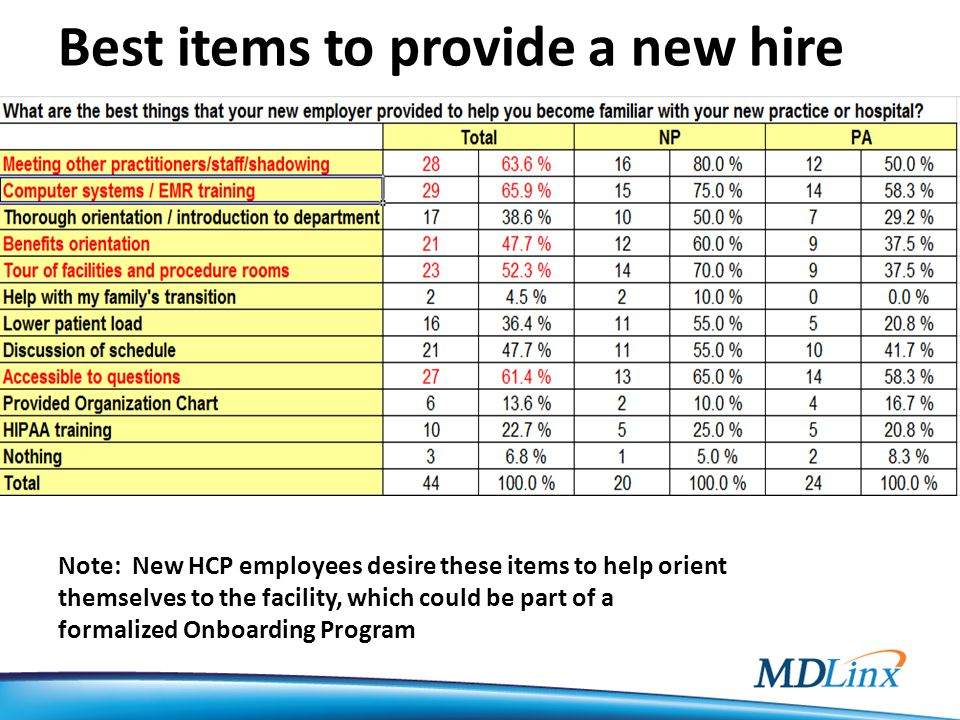 Best items to provide a new hire Note: New HCP employees desire these items to help orient themselves to the facility, which could be part of a formalized Onboarding Program