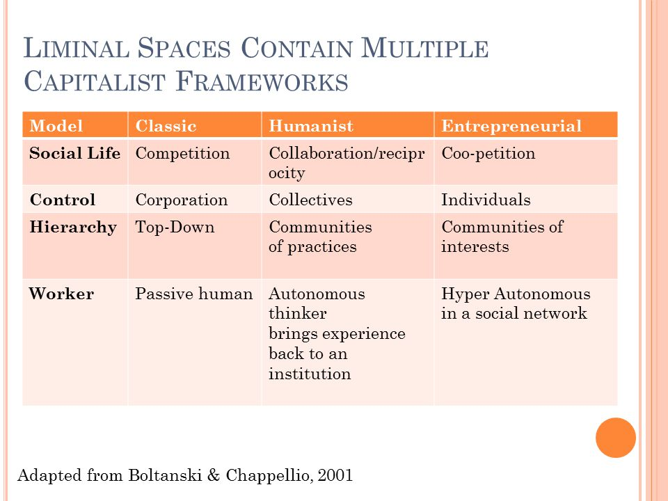 L IMINAL S PACES C ONTAIN M ULTIPLE C APITALIST F RAMEWORKS Classic Competition Corporation Adapted from Boltanski & Chappellio, 2001 ModelClassicHuma