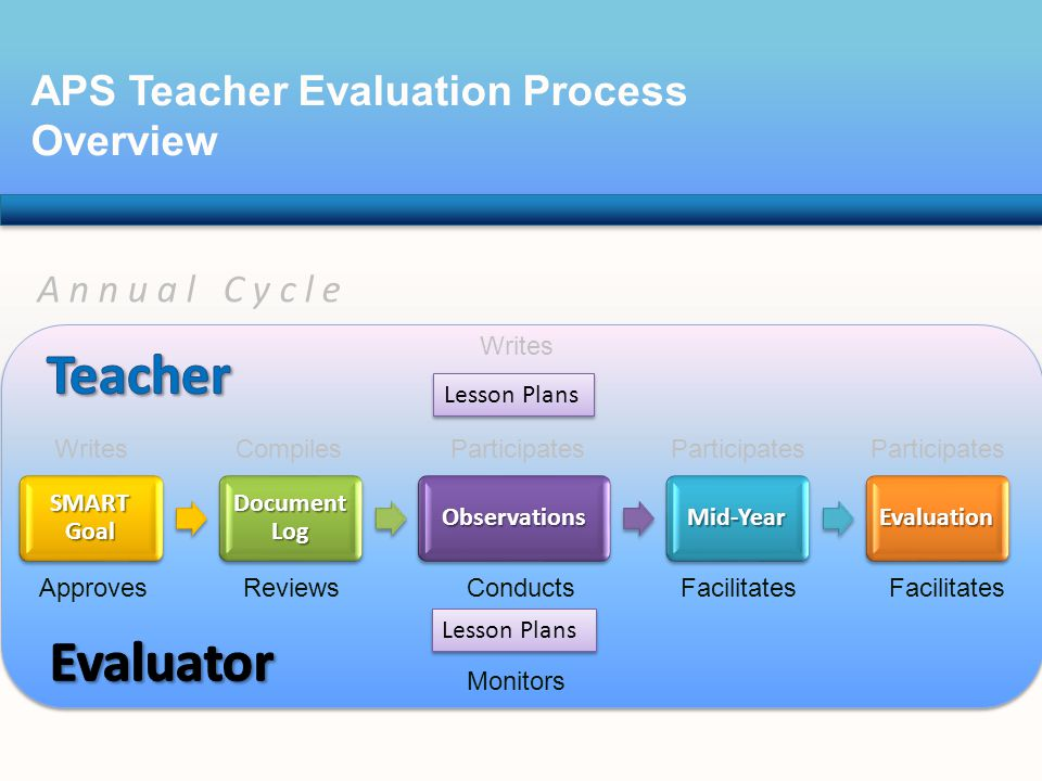 APS Teacher Evaluation Process Overview Lesson Plans Writes SMART Goal Document Log ObservationsMid-YearEvaluation Monitors Lesson Plans WritesCompilesParticipates ApprovesReviewsConductsFacilitates Annual Cycle