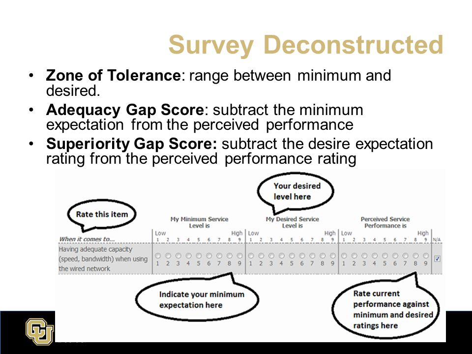 Survey Deconstructed Zone of Tolerance: range between minimum and desired.