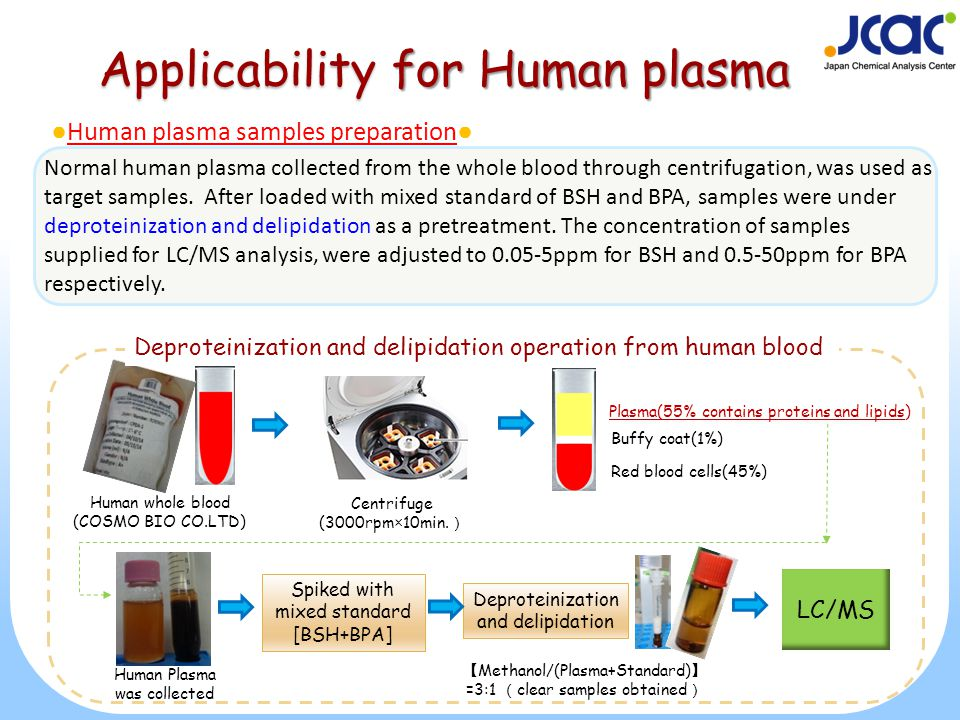 Applicability for Human plasma Red blood cells(45%) Plasma(55% contains proteins and lipids) Buffy coat(1%) Human whole blood (COSMO BIO CO.LTD) Centrifuge (3000rpm×10min.