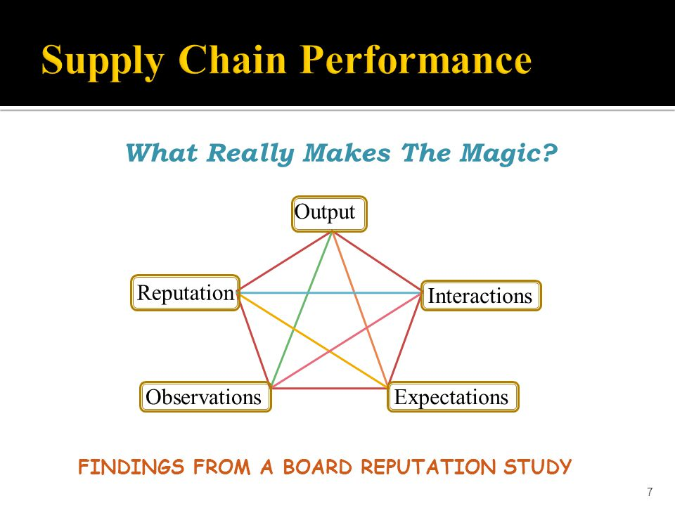 What Really Makes The Magic? FINDINGS FROM A BOARD REPUTATION STUDY 7 Interactions Reputation ObservationsExpectations Output