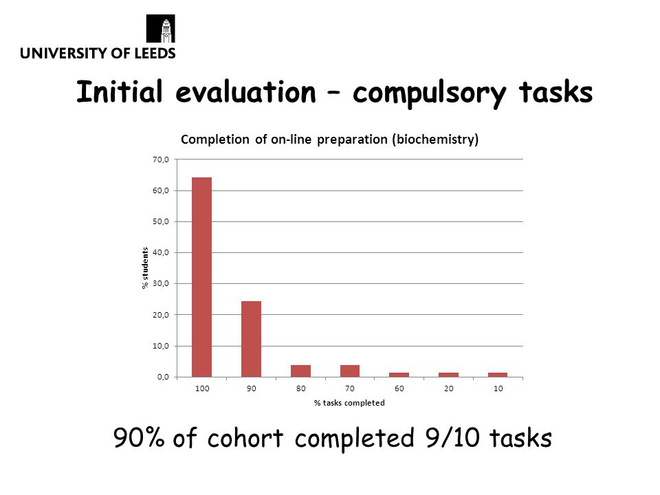 Initial evaluation – compulsory tasks 90% of cohort completed 9/10 tasks