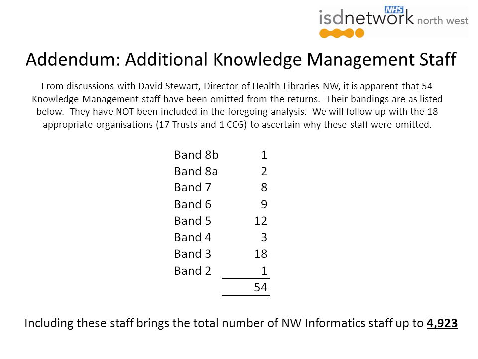 From discussions with David Stewart, Director of Health Libraries NW, it is apparent that 54 Knowledge Management staff have been omitted from the returns.