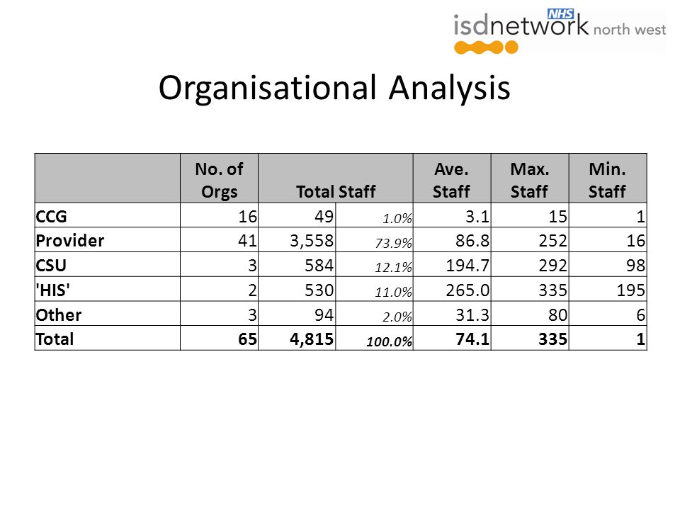 Organisational Analysis No. of OrgsTotal Staff Ave.