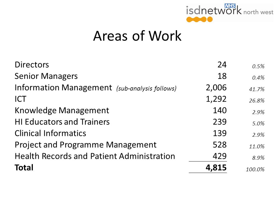 Areas of Work Directors24 0.5% Senior Managers18 0.4% Information Management (sub-analysis follows) 2,006 41.7% ICT1,292 26.8% Knowledge Management140 2.9% HI Educators and Trainers239 5.0% Clinical Informatics139 2.9% Project and Programme Management528 11.0% Health Records and Patient Administration429 8.9% Total4,815 100.0%