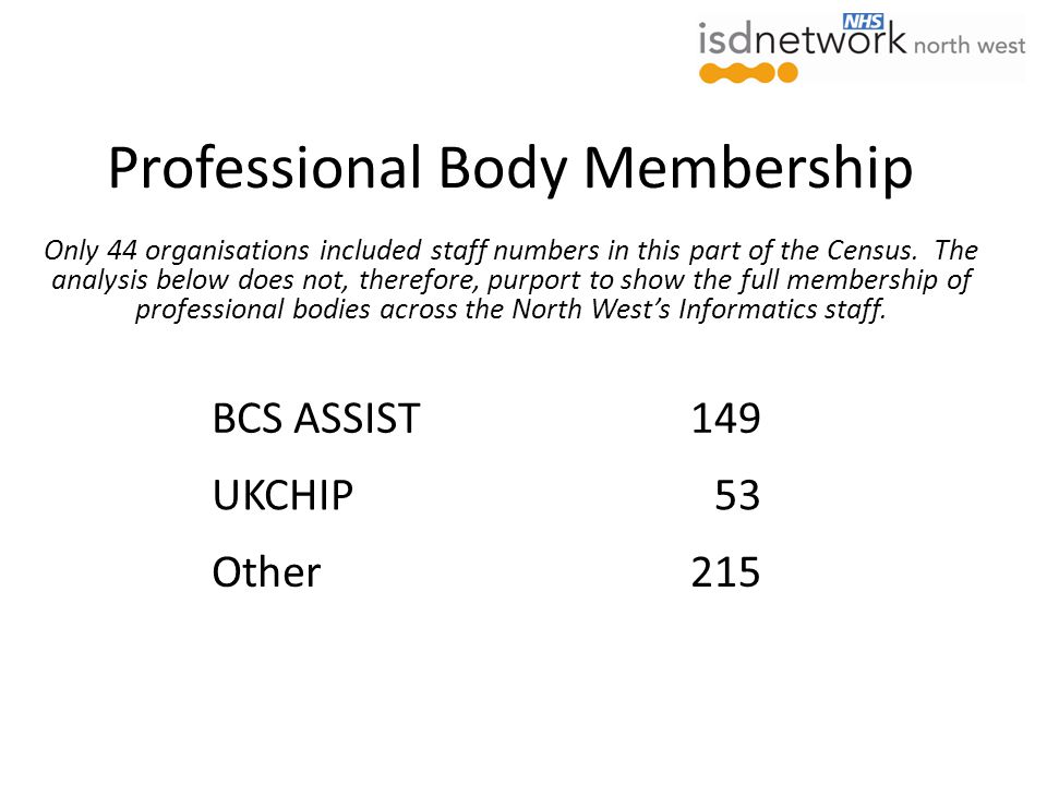 Professional Body Membership Only 44 organisations included staff numbers in this part of the Census.