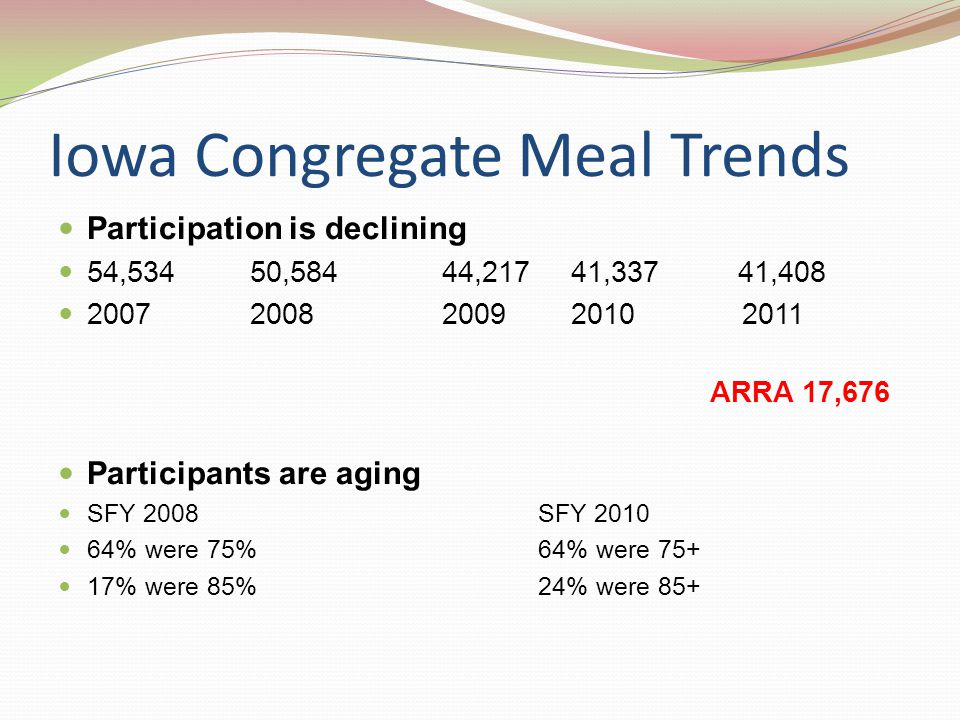 Iowa Congregate Meal Trends Participation is declining 54,53450,584 44,217 41,337 41,408 2007 2008 2009 2010 2011 ARRA 17,676 Participants are aging SFY 2008 SFY 2010 64% were 75%64% were 75+ 17% were 85%24% were 85+