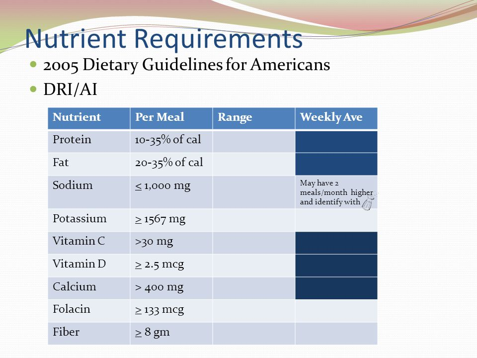 Nutrient Requirements 2005 Dietary Guidelines for Americans DRI/AI NutrientPer MealRangeWeekly Ave Protein10-35% of cal Fat20-35% of cal Sodium< 1,000 mg May have 2 meals/month higher and identify with Potassium> 1567 mg Vitamin C>30 mg Vitamin D> 2.5 mcg Calcium> 400 mg Folacin> 133 mcg Fiber> 8 gm