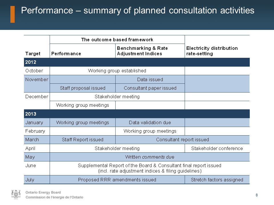 88 Performance – summary of planned consultation activities