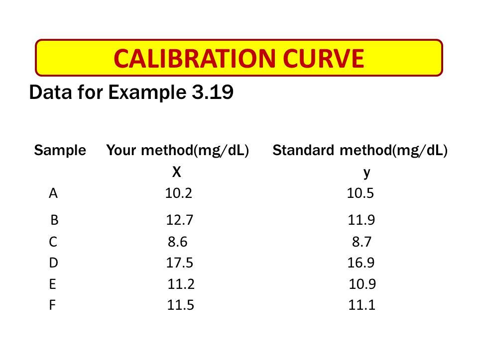 Solution CALIBRATION CURVE