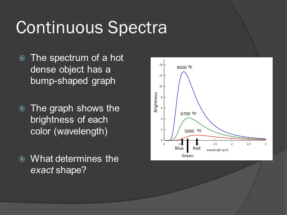 Continuous Spectra  The spectrum of a hot dense object has a bump-shaped graph  The graph shows the brightness of each color (wavelength)  What determines the exact shape?