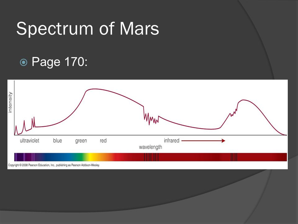 Spectrum of Mars  Page 170: