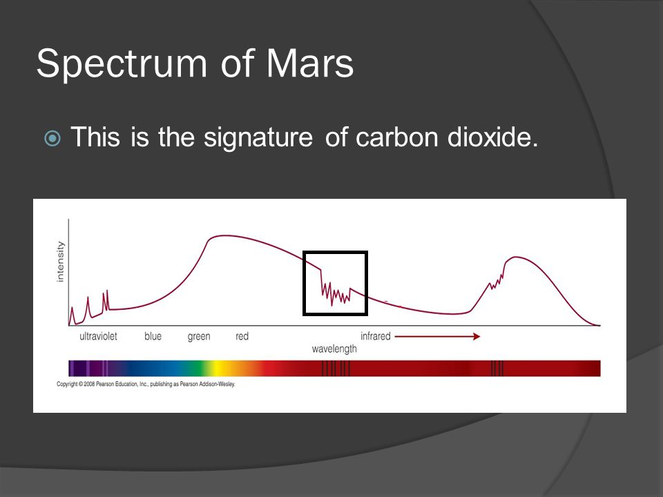 Spectrum of Mars  This is the signature of carbon dioxide.