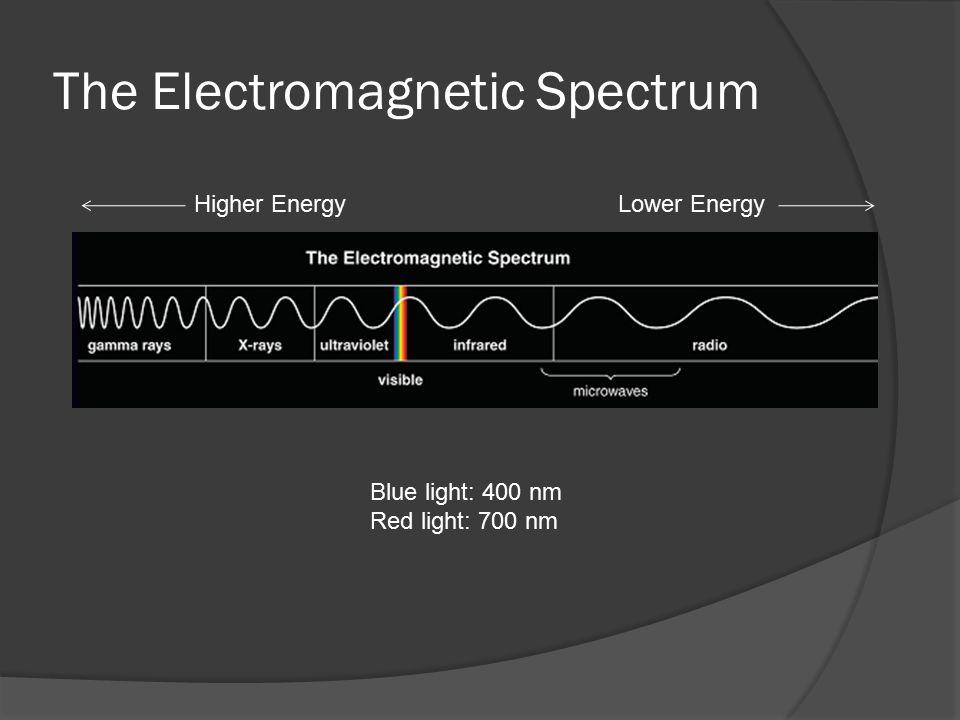 The Electromagnetic Spectrum Blue light: 400 nm Red light: 700 nm Higher EnergyLower Energy