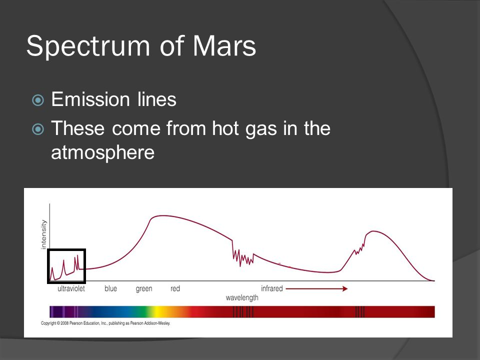 Spectrum of Mars  Emission lines  These come from hot gas in the atmosphere