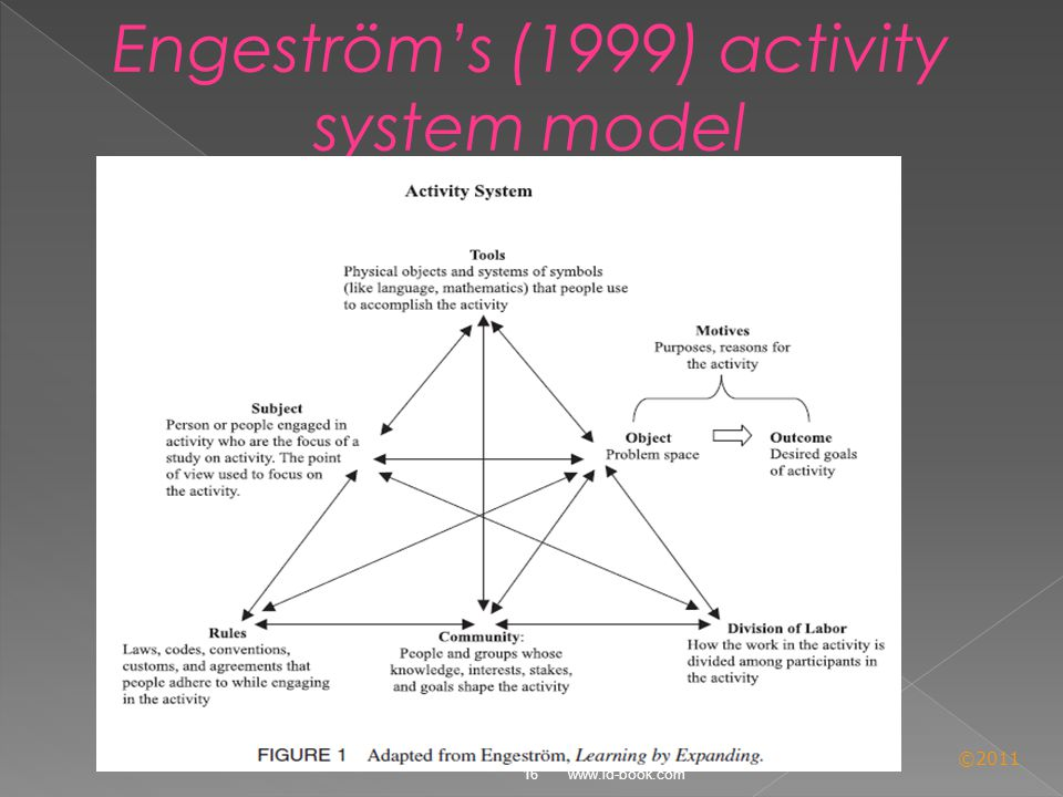 ©2011 16 www.id-book.com Engeström's (1999) activity system model