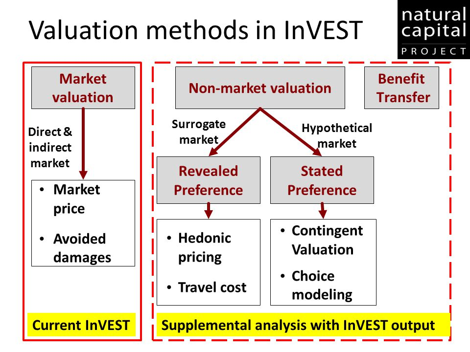 Valuation methods in InVEST Non-market valuation Market valuation Benefit Transfer Market price Avoided damages Stated Preference Revealed Preference